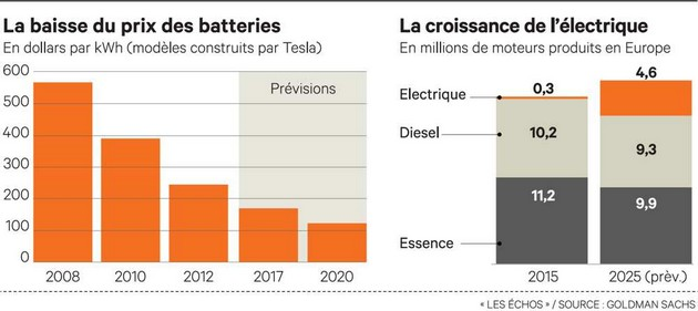 prix-batteries